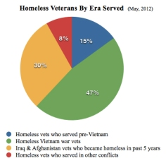 homeless-vets-by-era-served